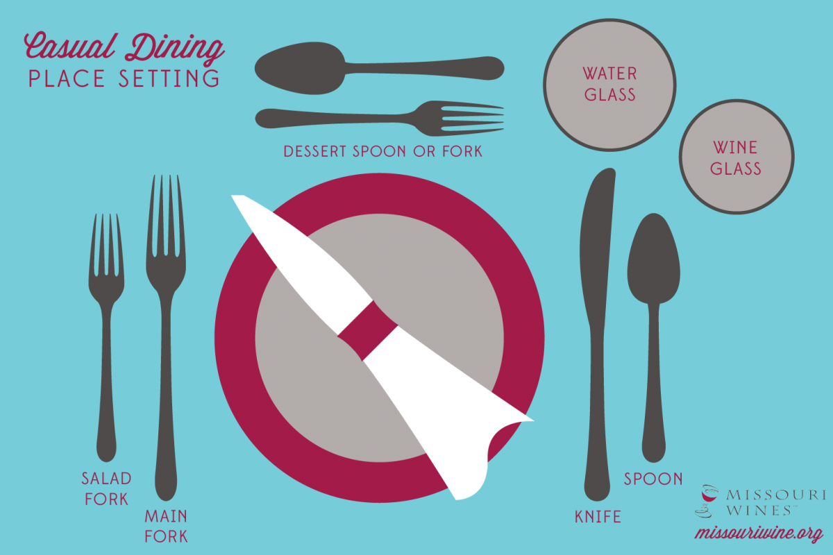 Dining Place Settings- Decoded | MO Wine