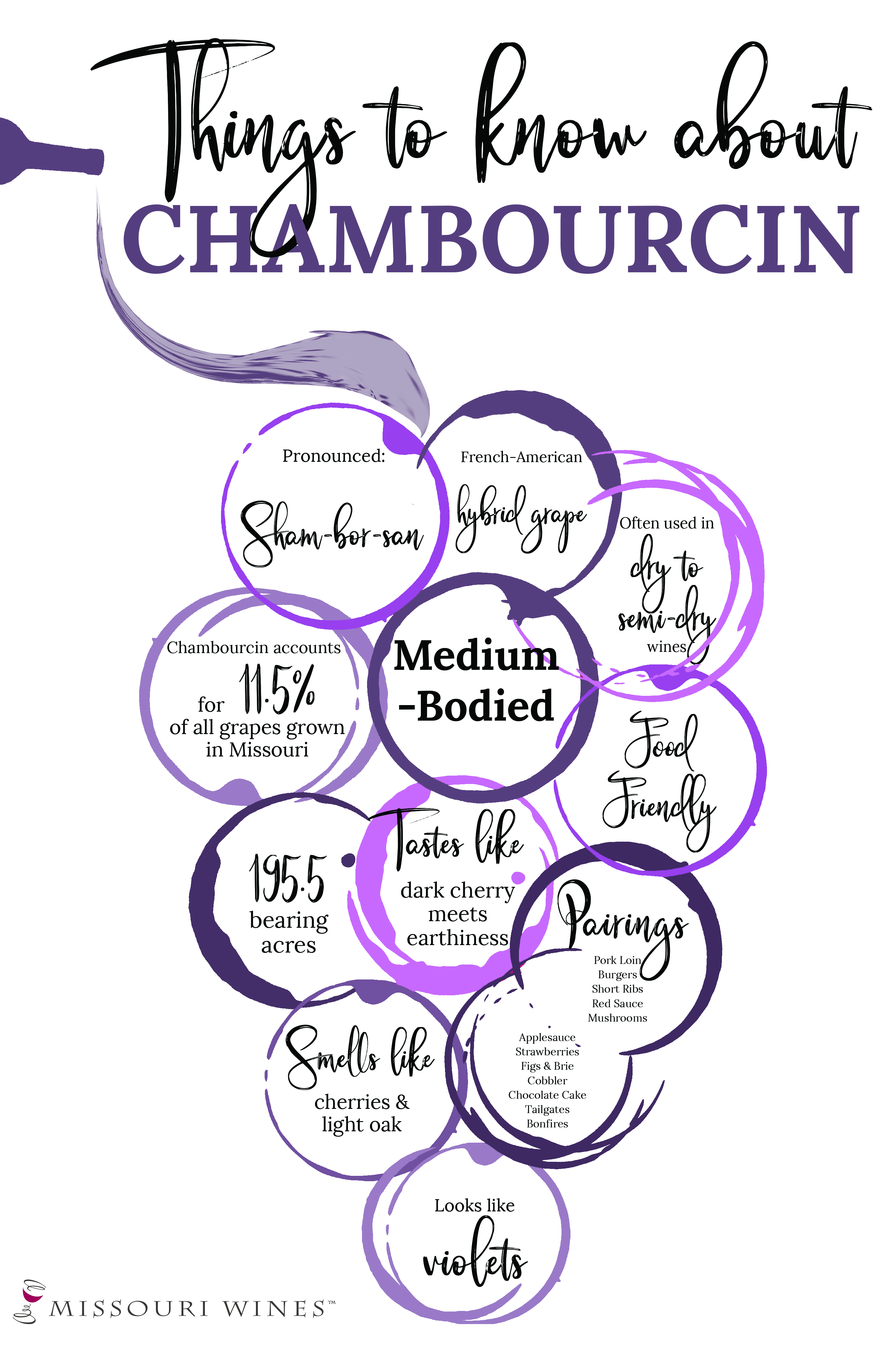Chambourcin Characteristics