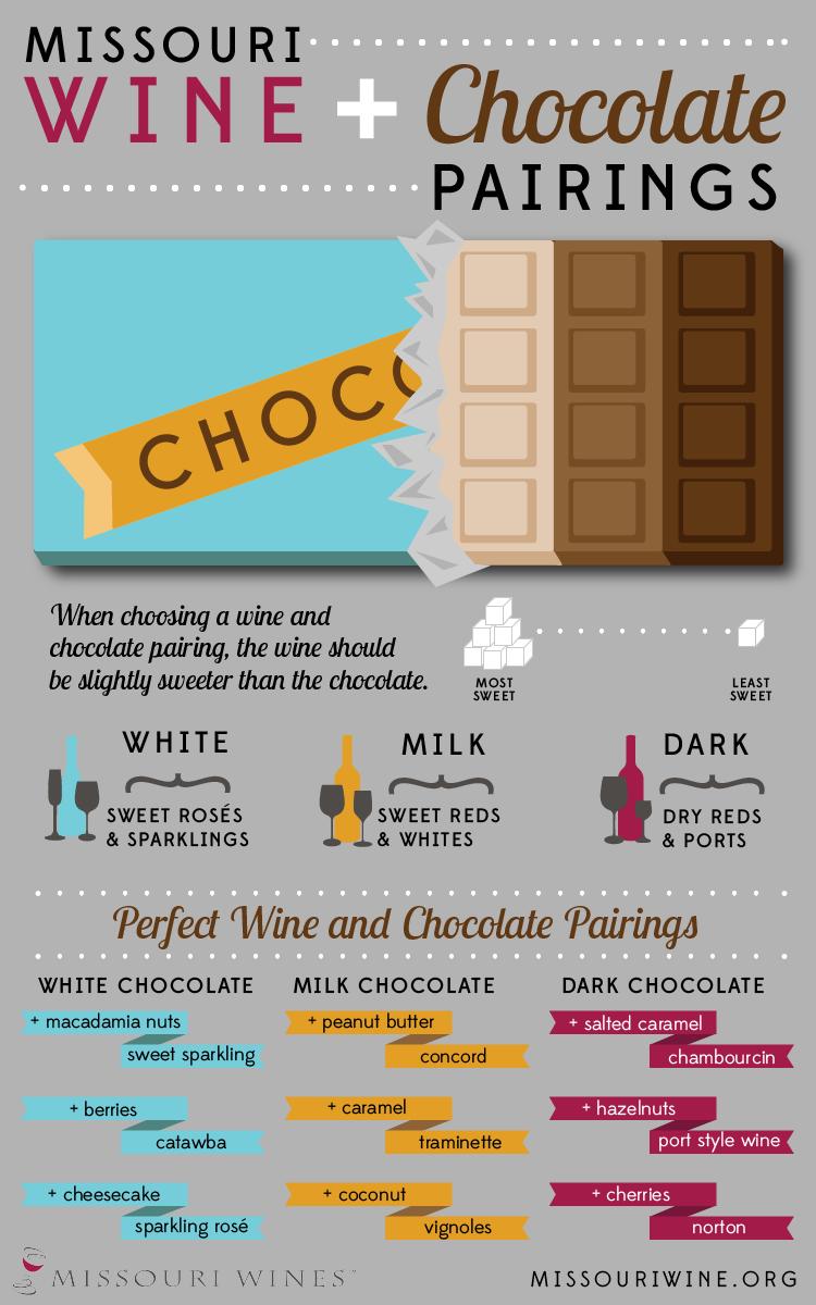 Chocolate and Wine