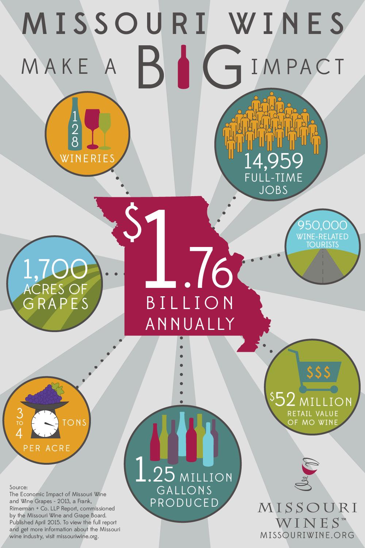 ffc35d5d0600c Missouri Wines Make a BIG Impact -  1.76 Billion