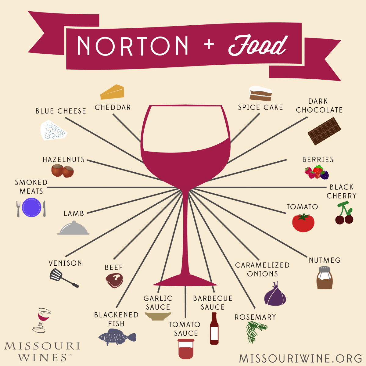 Use This Pairing Guide Infographic To Help You Pair Locally Crafted Norton Wine With Your Favorite Foods For A Delicious Culinary Experience