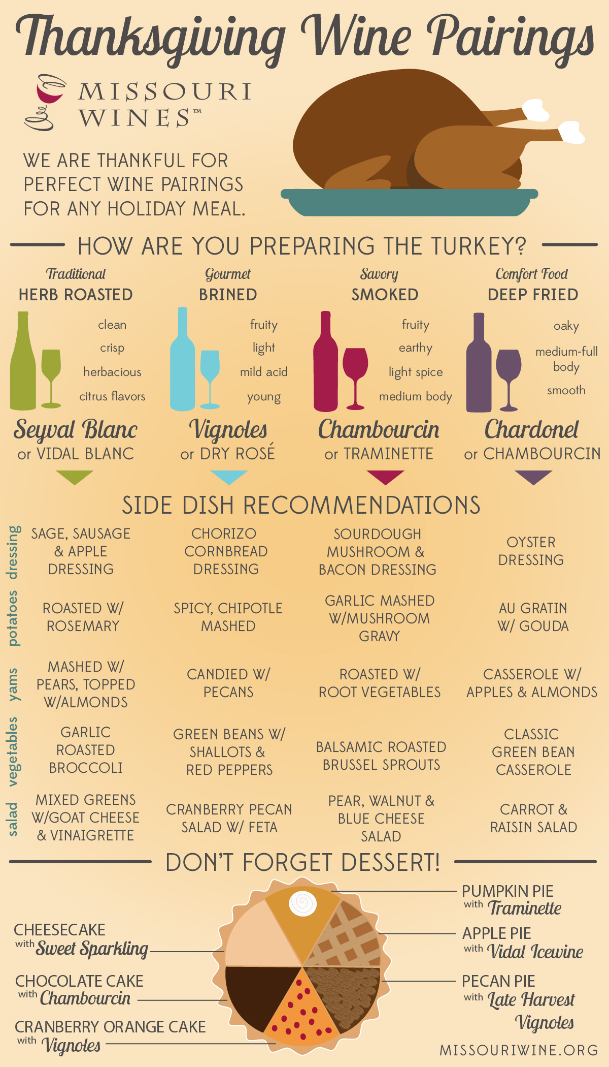 Thanksgiving Pairing Guide