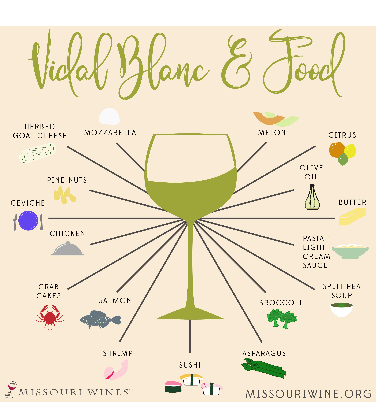 Vidal and Food