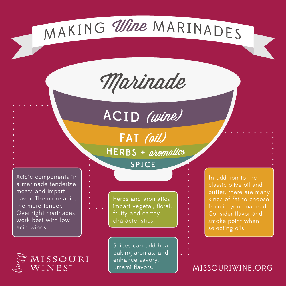 Wine Marinades