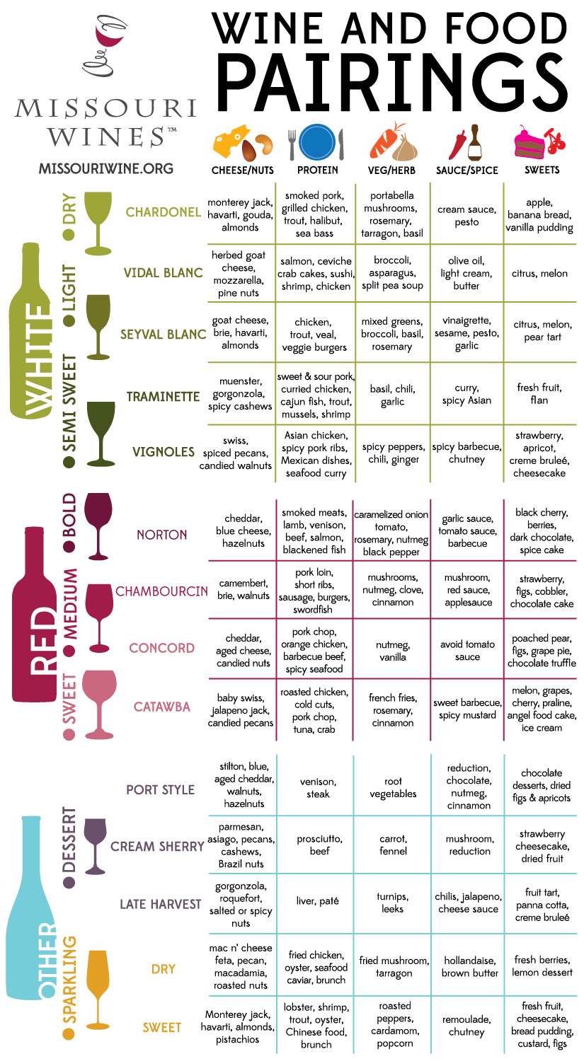 wine pairing Need a reference guide for your dinner plans download the wine and food pairing chart to help you pick what to drink from fish to red meat to vegetable based foods.