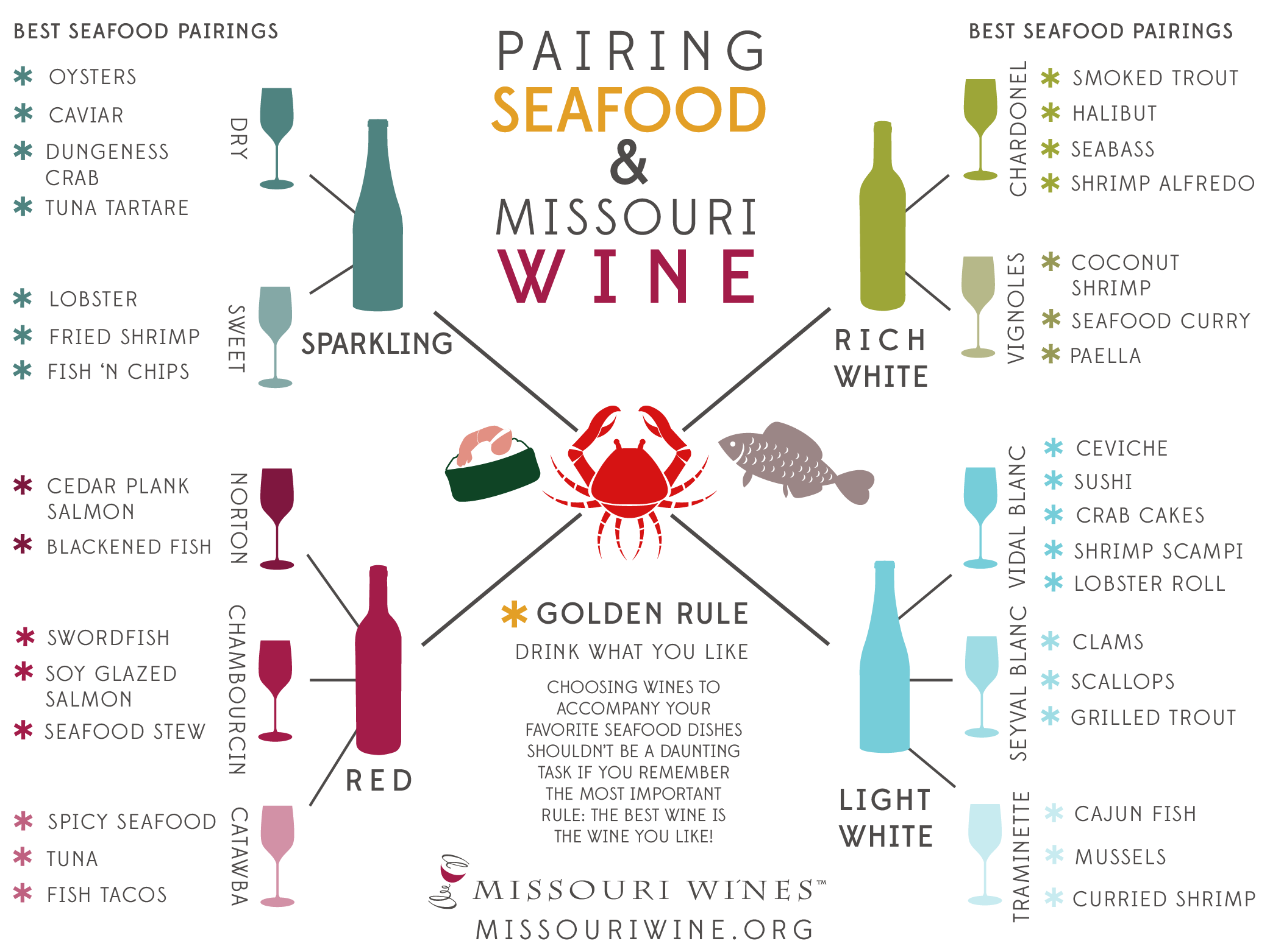 Seafood And Wine Pairings Mo Wine