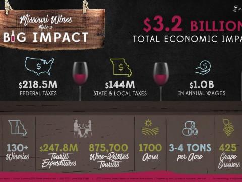 Missouri Wine Industry Economic Impact