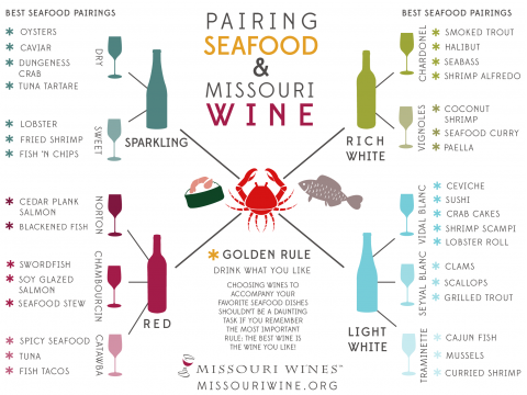 Seafood and Wine Pairings