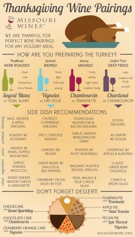 Thanksgiving Pairing Guide