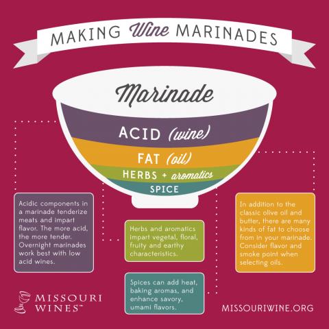 Making Wine Marinades Infographic